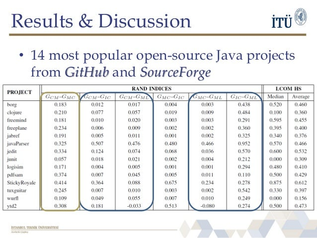 Results & Discussion • 14 most popular open-source Java projects from GitHub and SourceForge