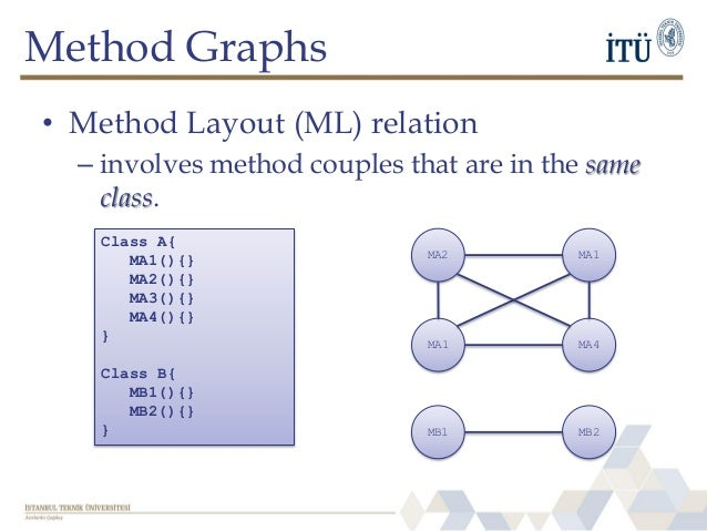 Method Graphs • Method Layout (ML) relation – involves method couples that are in the same class. Class A{ MA1(){} MA2(){}...