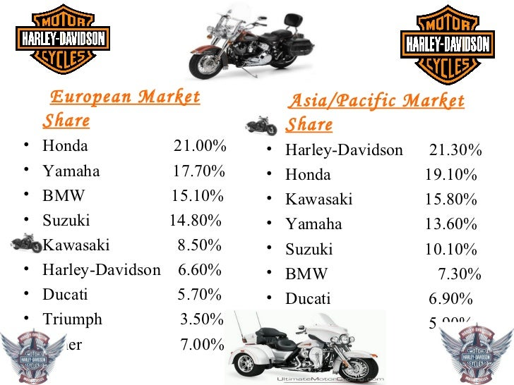 2011 Worldwide Retail Sales Of Harley Davidson Motorcycle