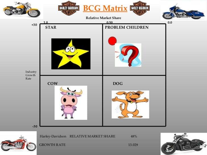 bcg matrix harley davidson Bcg matrix guide - what is bcg matrix analysis.