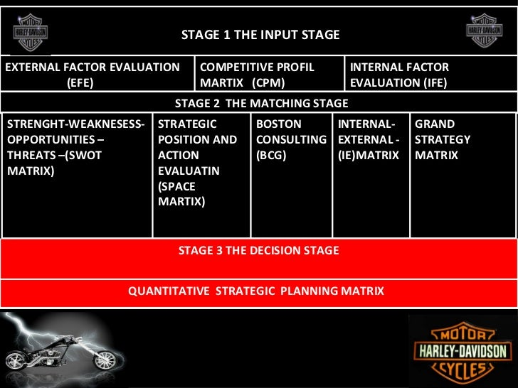 harley davidson preparing for the next century swot analysis Perform a swot analysis for harley-davidson and include this information in part ii of next, rank your ideas from prepare a report comparing the retail.