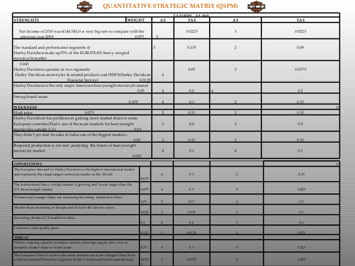 harley davidson india case study solution Wacc case study - quality and cheap  india to southeastern  craig stephenson case solution project solution pdf harley davidson motor company case study ford.