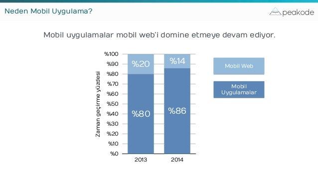 peakode Mobil uygulamalar mobil web'i domine etmeye devam ediyor. Zamangeçirmeyüzdesi %0 %10 %20 %30 %40 %50 %60 %70 %80 %...