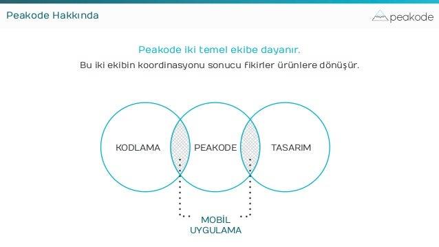 peakode Peakode iki temel ekibe dayanır. Bu iki ekibin koordinasyonu sonucu fikirler ürünlere dönüşür. MOBİL UYGULAMA KODL...