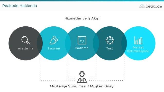 peakode Müşteriye Sunulması / Müşteri Onayı Market Optimizasyonu TestKodlamaTasarımAraştırma Peakode Hakkında Hizmetler ve...