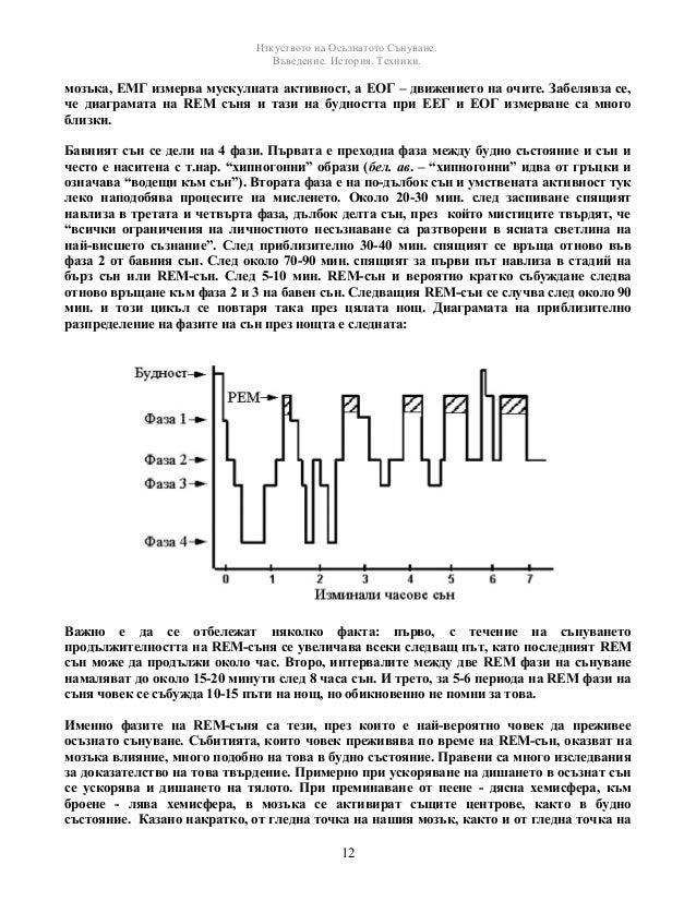 Изкуството на Осъзнатото Сънуване.  Въведение. История. Техники.  мозъка, ЕМГ измерва мускулната активност, а ЕОГ – движен...