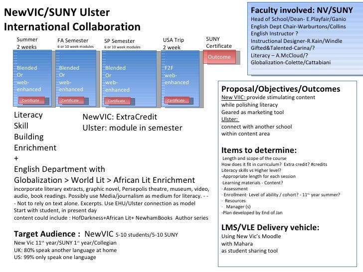 Summer  2 weeks FA Semester 6 or 10 week modules  USA Trip  2 week Blended Or  web-enhanced Blended Or  web- enhanced F2F ...