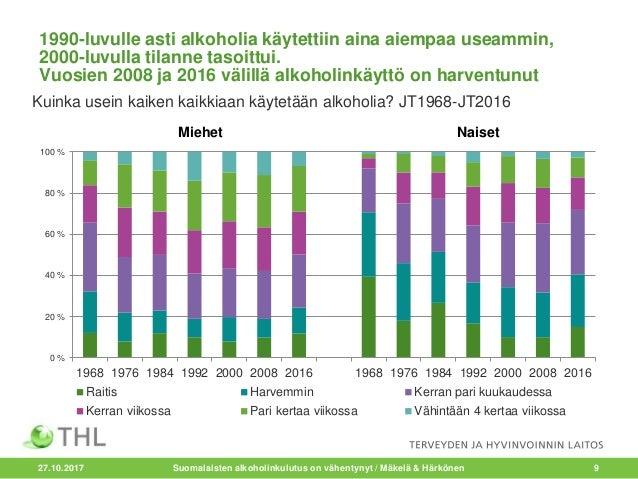 Suomalaisten Alkoholinkulutus