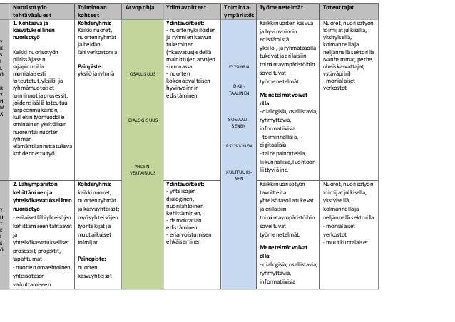 Nuorisotyön tehtäväalueet Toiminnan kohteet Arvopohja Ydintavoitteet Toiminta- ympäristöt Työmenetelmät Toteuttajat Y K S ...