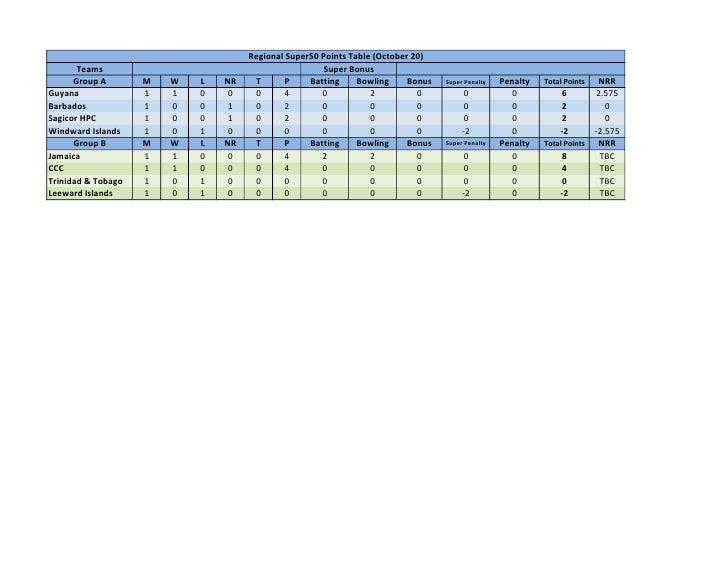 Regional Super50 Points Table (October 20)       Teams                                           Super Bonus      Group A ...