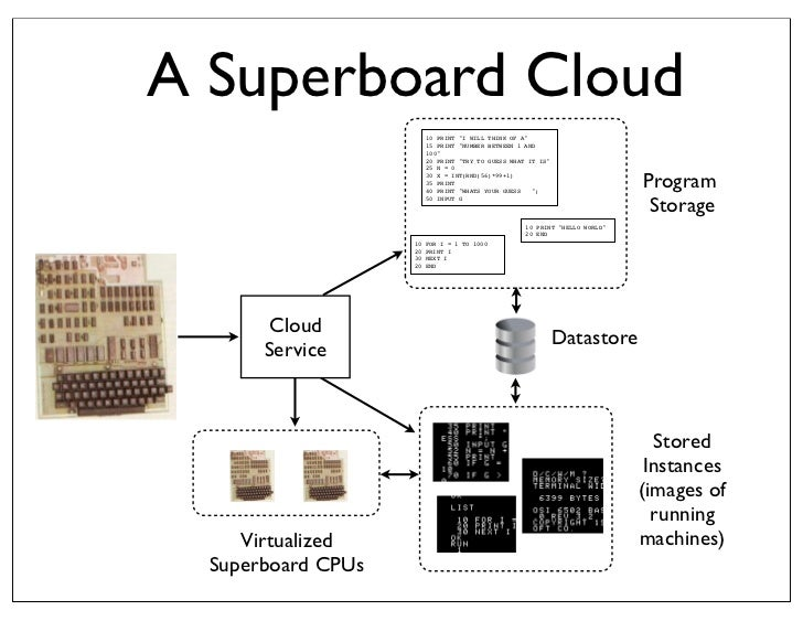 Non-Answer• I dont actually want to use my Superboard II• Its awful!• It was painful even in 1980