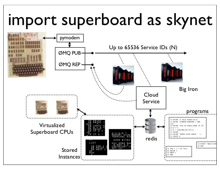 Using Python3 to Build a Cloud Computing Service for my Superboard II