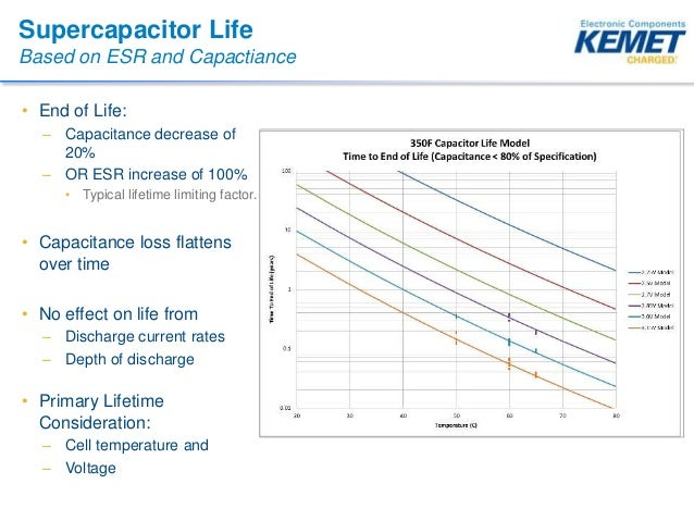 Supercapacitors in Transportation Applications