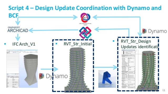 Supercharge Open BIM : Dynamo for IFC and BCF