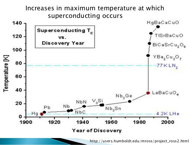 http://users.humboldt.edu/mross/project_ross2.html  Increases in maximum temperature at which  superconducting occurs
