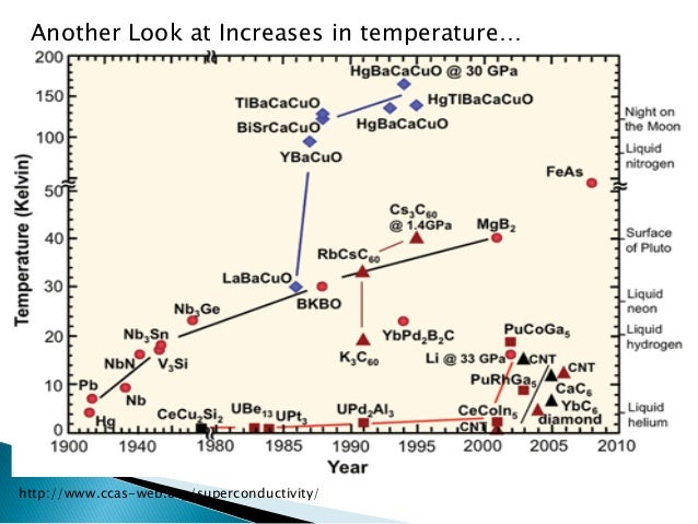 Another Look at Increases in temperature…  http://www.ccas-web.org/superconductivity/
