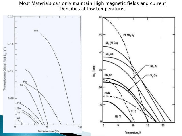 Most Materials can only maintain High magnetic fields and current  Densities at low temperatures