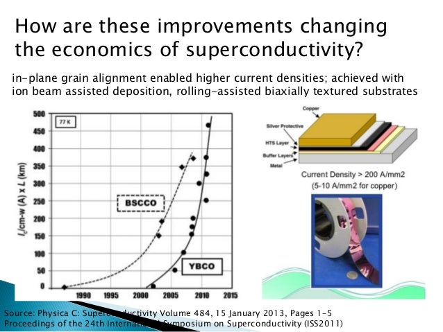 Source: PhysicaC: Superconductivity Volume 484, 15 January 2013, Pages 1–5  Proceedings of the 24th International Symposiu...