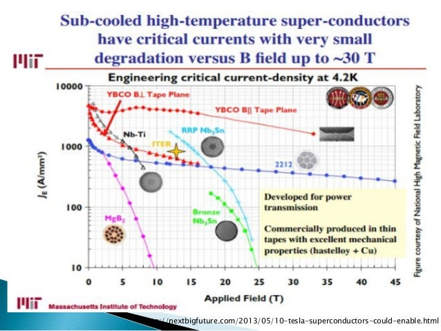 http://nextbigfuture.com/2013/05/10-tesla-superconductors-could-enable.html