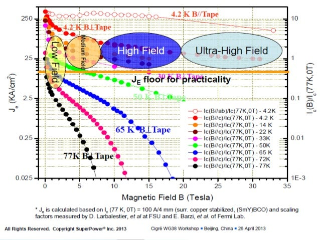 Increases in performance (temperature, magnetic fields, current densities)  Examples of large or potentially large appli...