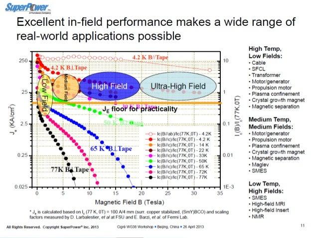 http://www.economist.com/node/21540385, Dec 3, 2011, Resistance is Futile  New Superconducting Materials Have Created Mark...