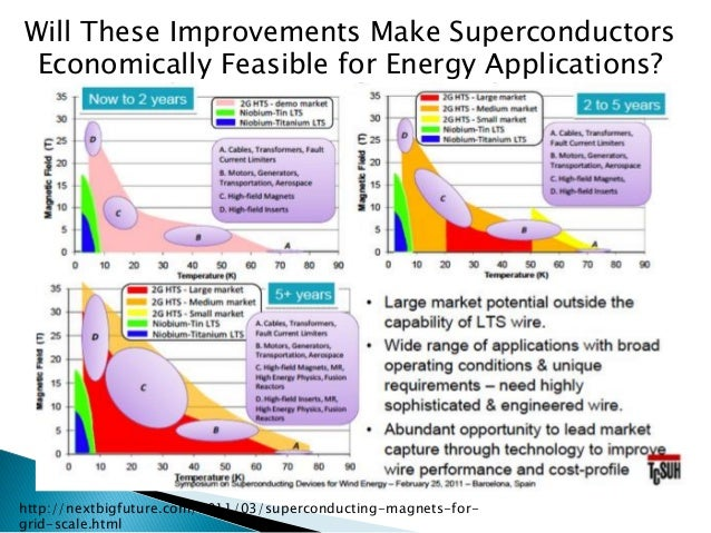 http://nextbigfuture.com/2011/03/superconducting-magnets-for- grid-scale.html  Will These Improvements Make Superconductor...