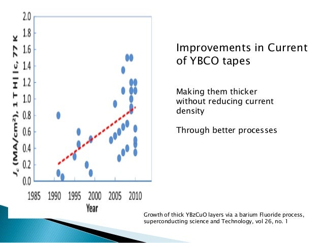 Source: 'CAST Report : The Future of Superconducting Applications' Jan. 31. 2011  Power capacity is 100 MWA for convention...