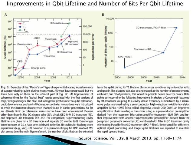 "Developed quantum computers that use ""adiabatic quantum computing"" to solve certain types of optimization problems  Comp..."