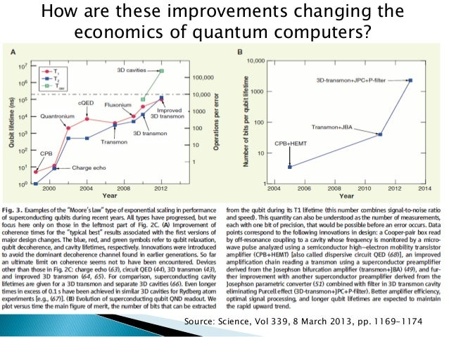 How are these improvements changing the economics of quantum computers?  Source: Science, Vol339, 8 March 2013, pp. 1169-1...