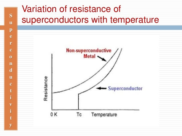Superconductivity Slide 3