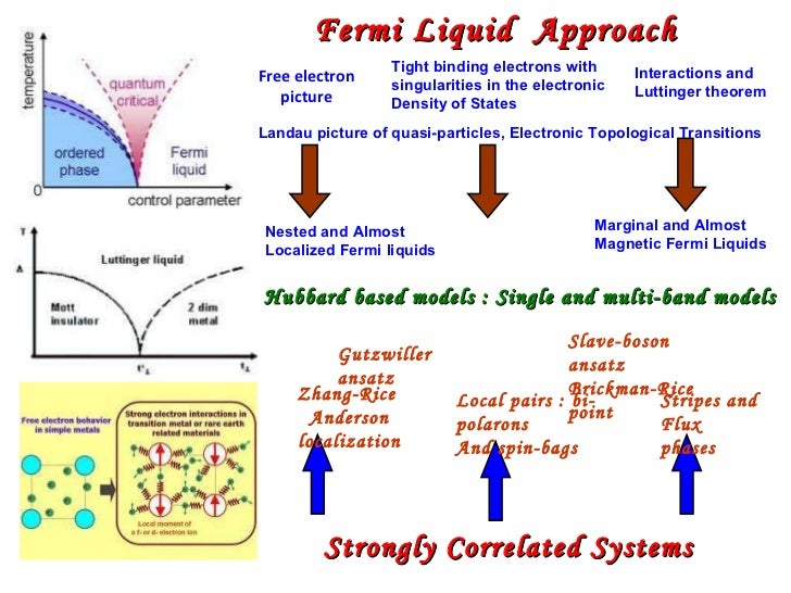Strongly correlated electron systems pdf