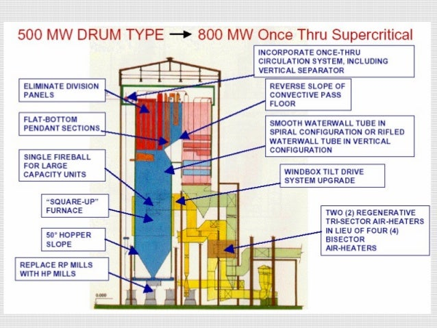 super critical boiler rh slideshare net Power Plant Diagram Simple BWR Power Plant Diagram