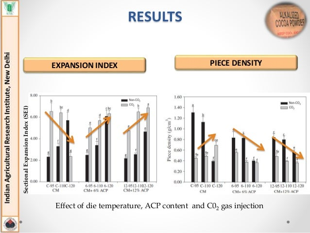 the effects of temperture on yeast Biology 1 labpro sensor lab 1 effect of temperature on fermentation temperature changes have profound effects upon living things enzyme-catalyzed reactions are.