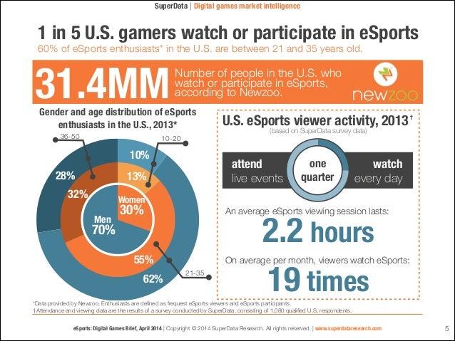 SuperData Research eSportsBbrief