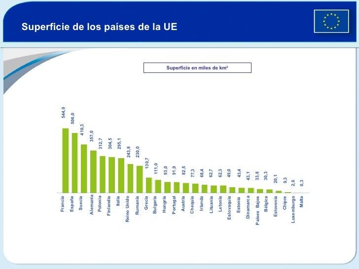 Superficie de los países de la UE   Superficie en miles de km² Francia España Suecia Alemania Polonia Finlandia Italia Rei...