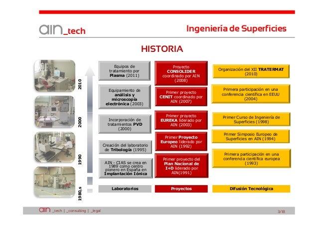 Ingeniería de Superficies  _tech HISTORIA  2000  2010  Equipos de tratamiento por Plasma (2011)  Equipamiento de análisis ...
