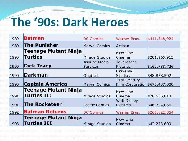 The '90s: Dark Heroes 1989 Batman DC Comics Warner Bros. $411,348,924 1989 The Punisher Marvel Comics Artisan 1990 Teenage...