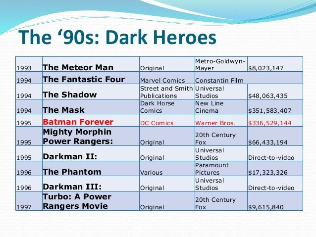 The '90s: Dark Heroes 1993 The Meteor Man Original Metro-Goldwyn- Mayer $8,023,147 1994 The Fantastic Four Marvel Comics C...
