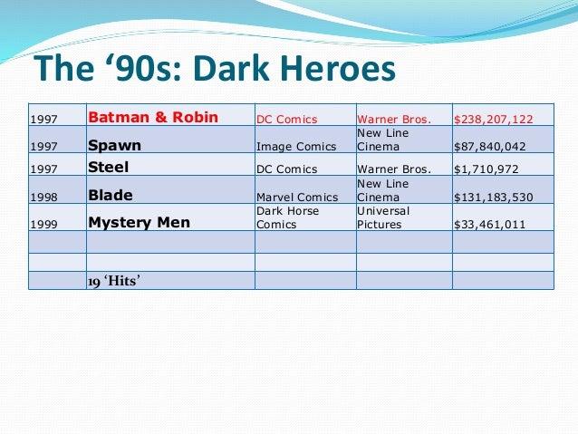 The '90s: Dark Heroes 1997 Batman & Robin DC Comics Warner Bros. $238,207,122 1997 Spawn Image Comics New Line Cinema $87,...