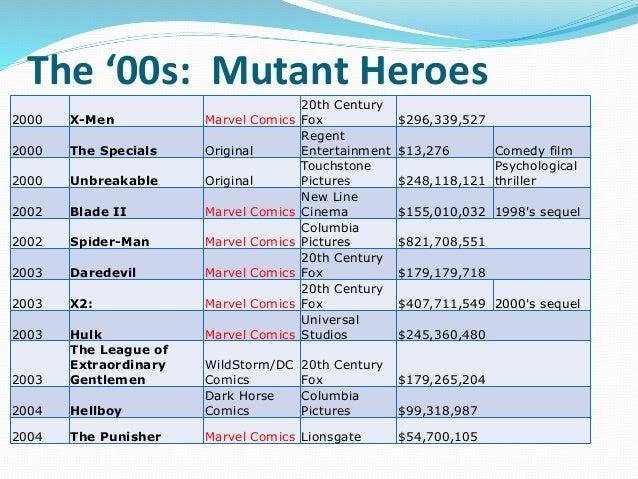 The '00s: Mutant Heroes 2000 X-Men Marvel Comics 20th Century Fox $296,339,527 2000 The Specials Original Regent Entertain...