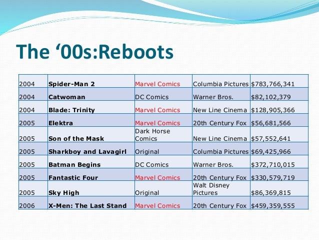 The '00s:Reboots 2004 Spider-Man 2 Marvel Comics Columbia Pictures $783,766,341 2004 Catwoman DC Comics Warner Bros. $82,1...