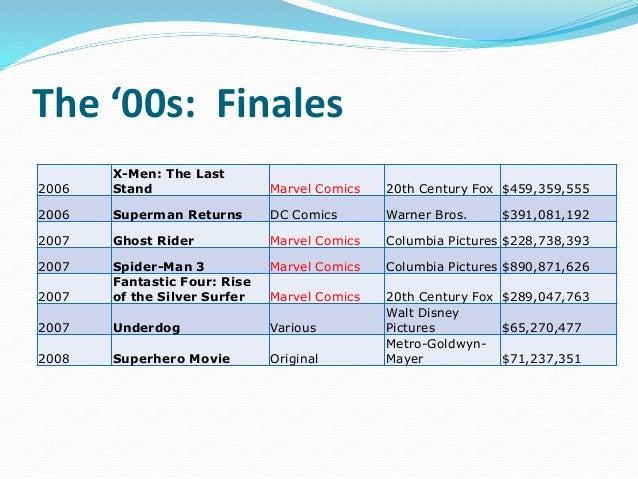 The '00s: Finales 2006 X-Men: The Last Stand Marvel Comics 20th Century Fox $459,359,555 2006 Superman Returns DC Comics W...