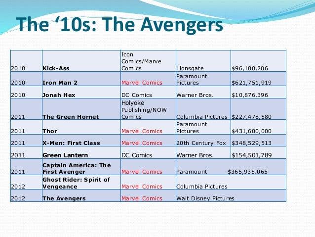 The '10s: The Avengers 2010 Kick-Ass Icon Comics/Marve Comics Lionsgate $96,100,206 2010 Iron Man 2 Marvel Comics Paramoun...