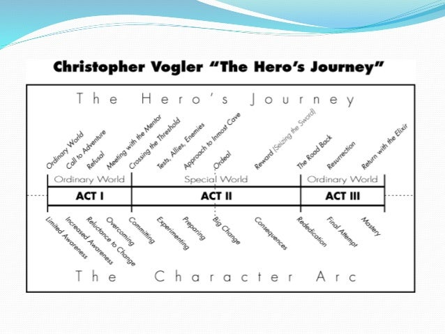 Themes: Propp's Archetypes  The Hero/Protagonist, who departs on a search (seeker- hero), reacts to the donor and weds at...