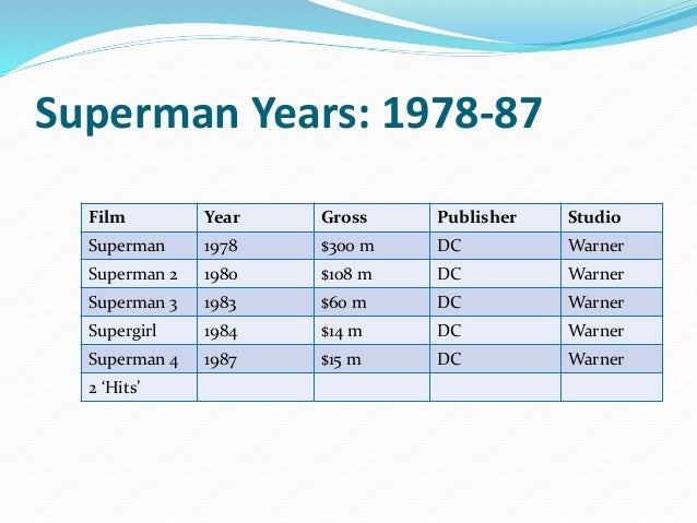 Superman Years: 1978-87 Film Year Gross Publisher Studio Superman 1978 $300 m DC Warner Superman 2 1980 $108 m DC Warner S...