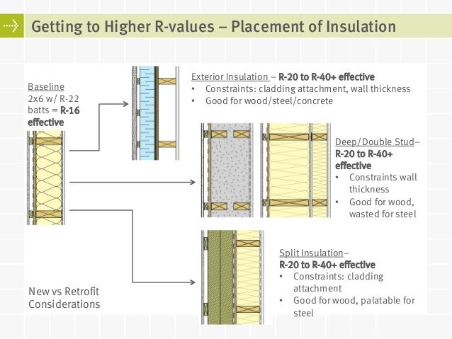 Insulation Placement And Assembly Design Considerations Interior Insulation  Exterior Insulation Split Insulation; 33. Getting To Higher R Values ...