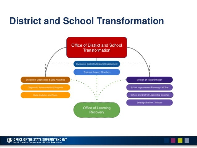 District and School Transformation • Vision: • District and School Transformation will operationalize the work of the Offi...