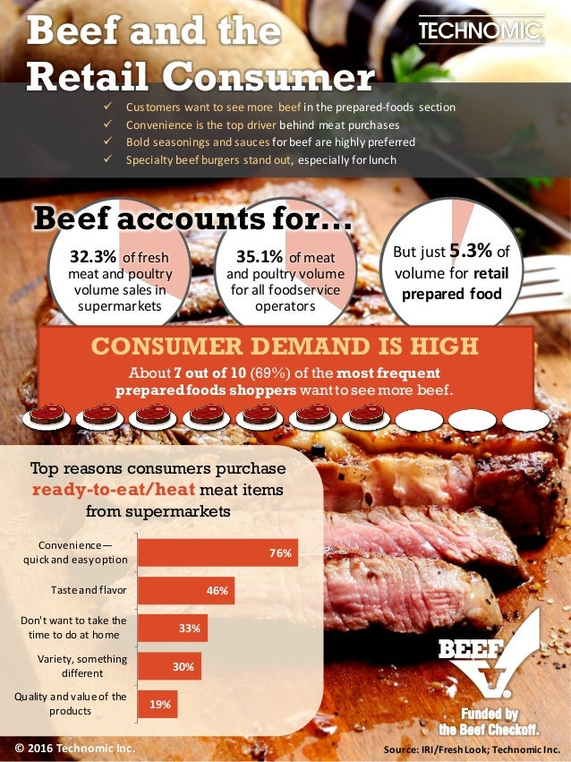 © 2015 Technomic Inc. 32.3% of fresh meat and poultry volume sales in supermarkets 35.1% of meat and poultry volume for al...