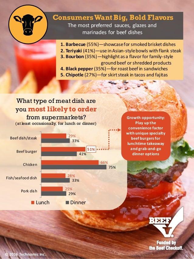 © 2015 Technomic Inc. 29% 51% 66% 28% 25% 33% 41% 75% 33% 29% Beef dish/steak Beef burger Chicken Fish/seafood dish Pork d...
