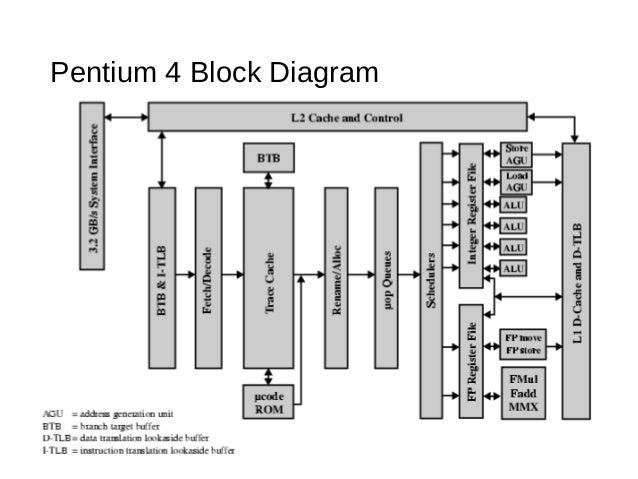 pentium 1 block diagram wiring diagram  pentium 4 circuit diagram #13